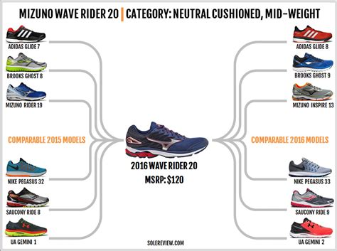 shoes similar to mizuno wave rider shoes similar to mizuno wave rider 28 images running