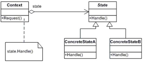bridge pattern vs abstract factory state pattern so many questions