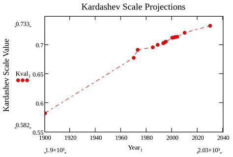 escala de beaufort wikipedia la enciclopedia libre escala de kardashov wikipedia la enciclopedia libre