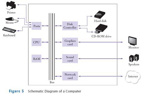simple computer diagram horstmann chapter 1
