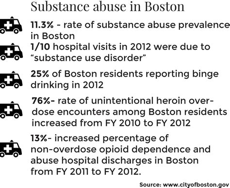 Substance Abuse Detox Massachusetts by City Report Evaluates Addiction Recovery Services In Boston