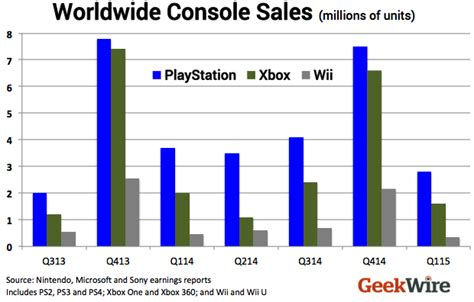 xbox one console sales sony ps4 tops microsoft xbox one in u s console sales for