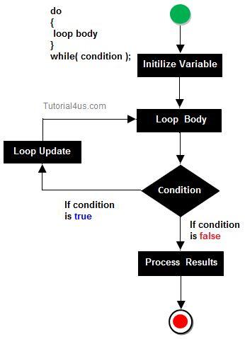 pattern programs in c using do while loop looping statement in c c tutorial
