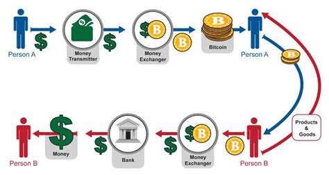 bitcoin how it works how bitcoin is doing in malaysia