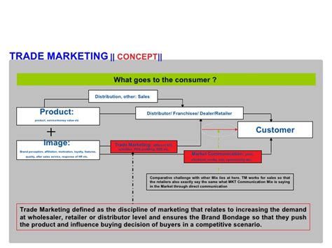 trade marketing plan template trade marketing concept