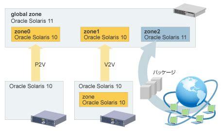 solaris 10 to 11 live migration solaris 10 to 11 live migration unixサーバ sparc enterprise