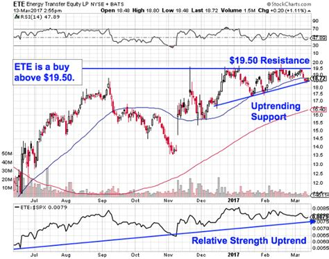 energy transfer pattern these 4 commodity stocks are showing bullish chart