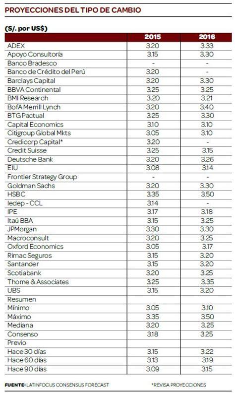 tabla de divisas cencoex 2016 nuevo pron 243 stico el d 243 lar llegar 237 a a s 3 30 en el 2016
