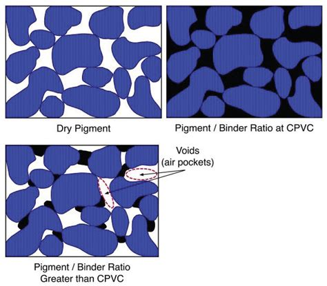 pigment colors pigment volume concentration and its in color just
