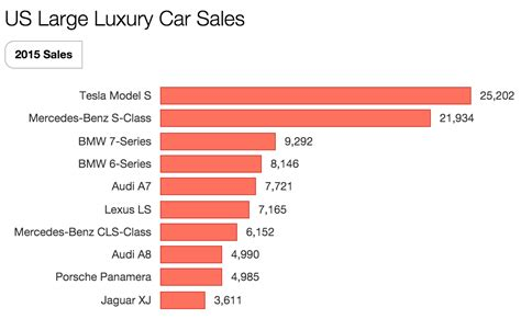 Tesla Model S Sales Figures Imagine If All Automakers Tried To Sell Electric Cars Like