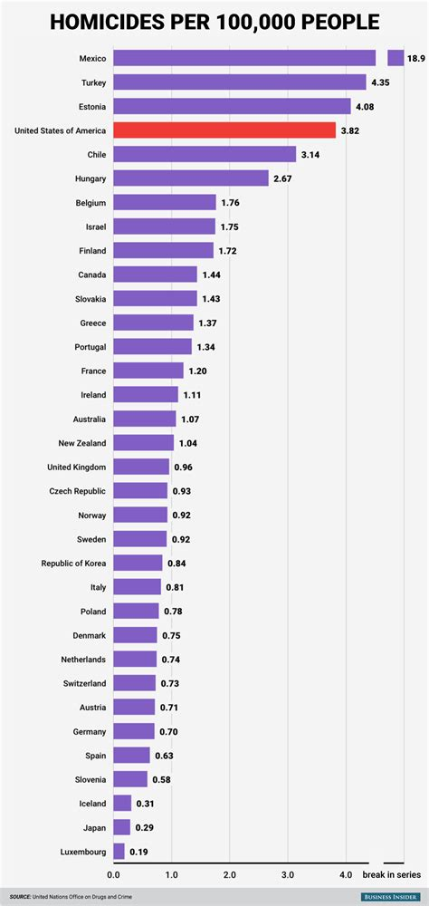 slavery illustrated in its effects upon and domestic society classic reprint books oecd homicide rates chart business insider