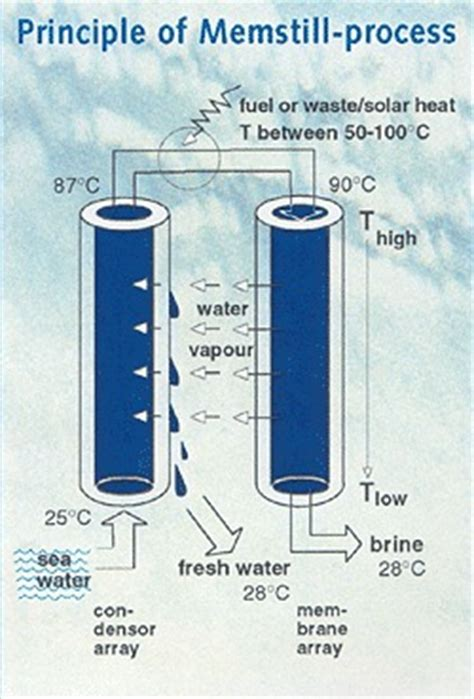 tag archive for quot 5 cubic metres quot international movers reverse osmosis archives betterworldsolutions the