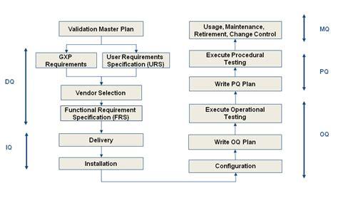 combustor design criteria validation validation drug manufacture wikipedia