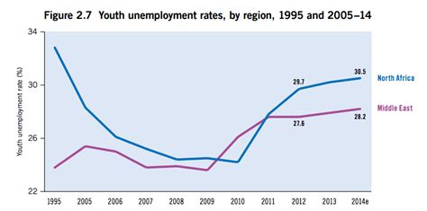 unemployment middle east and africa young people are living in an unemployment crisis in these