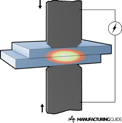 spot welding diagram wiring diagram schemes