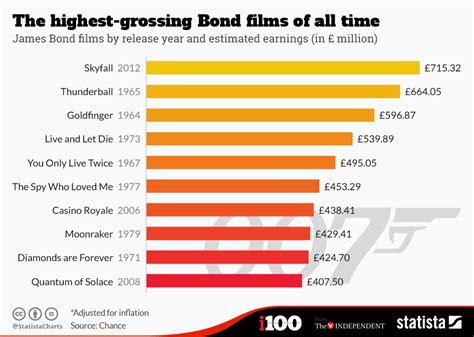 box office datavisualization of french film industry chart the highest grossing bond films of all time statista