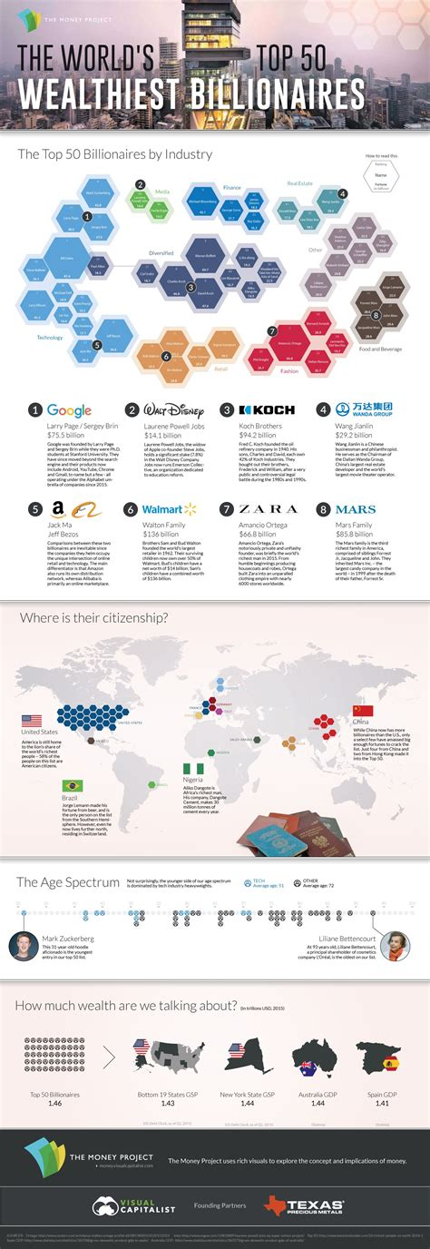 sa s richest live where business m g visualizing the world s top 50 wealthiest billionaires