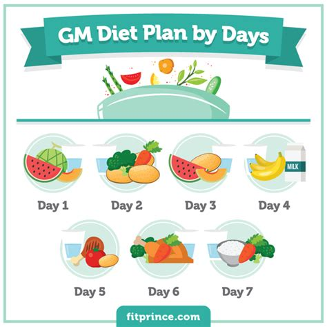 General Motors 7 Day Detox by What Is The Gm Diet Is It Really A Diet Made For General