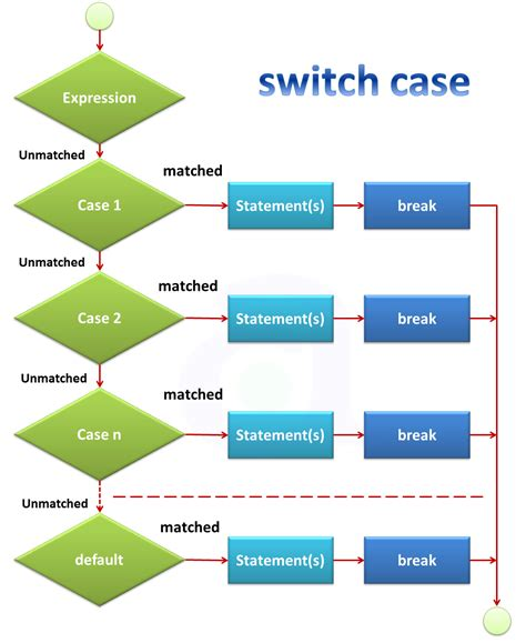 switch flowchart exle switch flowchart exle flowchart in word