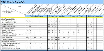matrix table template excel spreadsheets help raci matrix template in excel