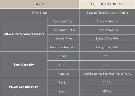 Harga Fusion fusion top cuckoo promosi cuckoo 2018 penapis air