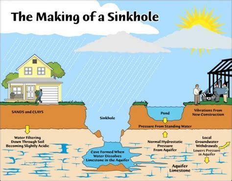 is florida going to sink sinkholes geography for 2018 beyond