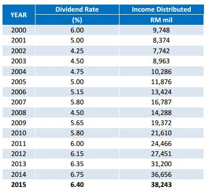 Epf Dividends 2016 | epf dividend for 2015