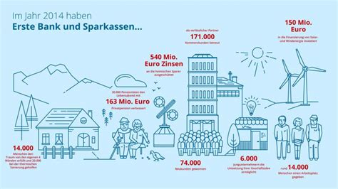 erste bank kalkulator sparkassen 214 sterreich 2014