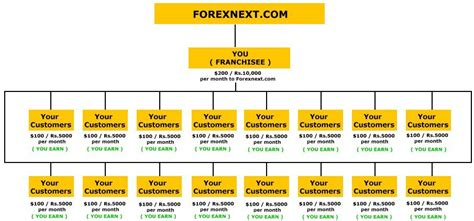 forex trading tutorial in mumbai forex courses in bangalore xfr forex