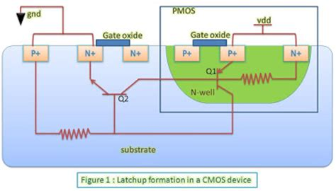 latch up in cmos integrated circuits vlsi universe latchup condition in cmos devices