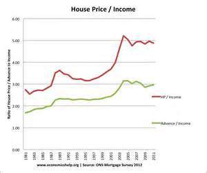 House Price Uk House Price To Income Ratio And Affordability