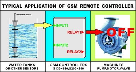 gsm controller rtu water leak and level and