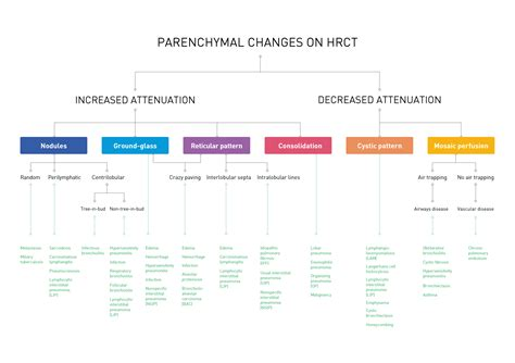 pattern recognition in diagnosis the hrct algorithm hrct