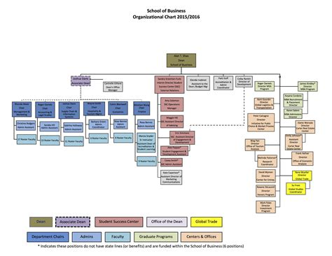 Department Of The Interior Organizational Chart Organizational Chart Office Of The Org Chart