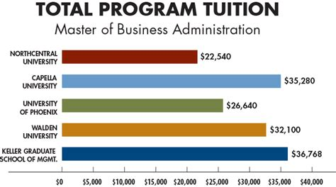 Uop Mba Admissions by Mba Tuition Comparison Mba Tuition Costs At Northcentral
