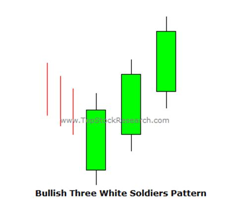 stock pattern three white soldiers tutorial on three white soldiers candlestick pattern