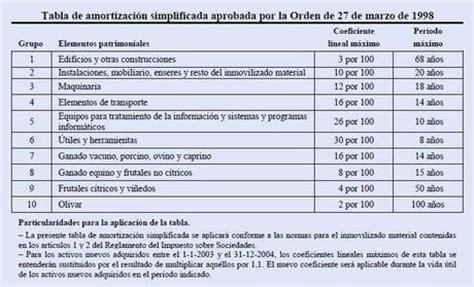 gastos no deducibles de renta ingresos y gastos deducibles en la renta 2013 aut 243 nomos
