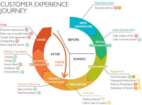 create  customer journey map  tells  story