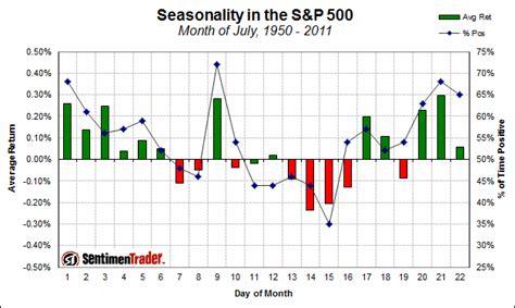 Seasonal Timing by Time Price Research Seasonality