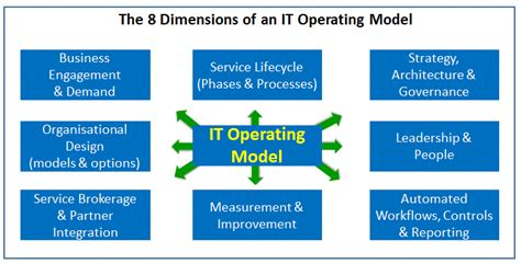 operating model template it frameworks scaled agile devops leanstartup leanit