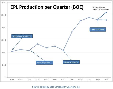 epl oil and gas epl oil gas forecasts 2014 oil growth of up to 21 epl