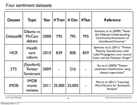 pattern sentiment analysis subjectivity practical sentiment analysis