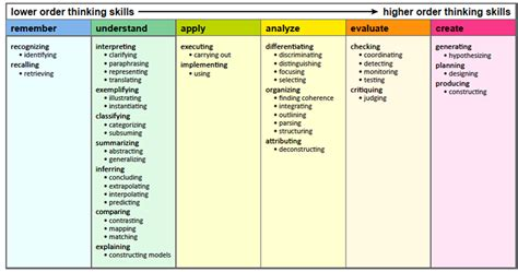 Essential Secondary Higher Revision 2a critical thinking as revision notes why should i do my