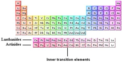 Periodic Table Transition Metals by Transition Metals Periodic Table List Periodic