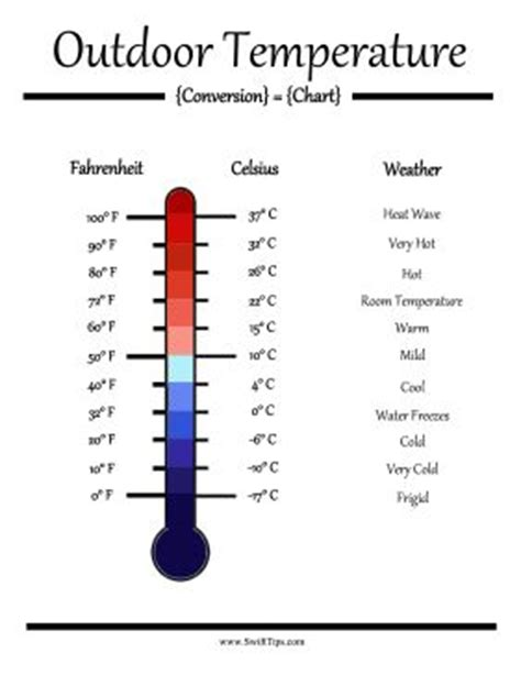 what is the room temperature in fahrenheit 78 images about conversion chart on metric system and and charts