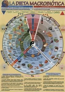 libro la dieta de la distribuciones alfaomega s l dieta macrobi 243 tica la valera jos 201 antonio 8436005168636