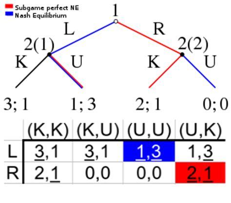 nash equilibrium wikipedia