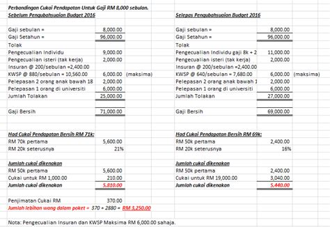 kadar potongan cukai pendapatan bumiyang caruman kwsp 8 cukai pendapatan individu akan