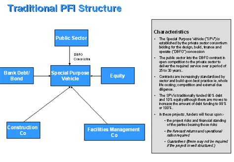 spv structure diagram united kingdom government structure chart www imgarcade