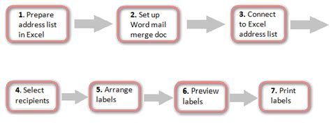 printing mailing labels from excel 2010 how to print address labels from excel